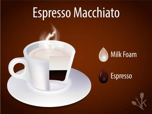 What is in a macchiato?
